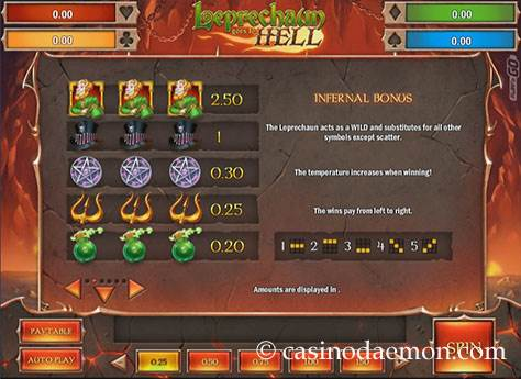 Leprechaun Goes To Hell Spielautomat screenshot 4
